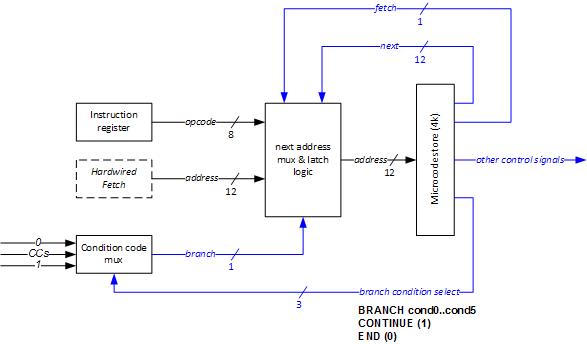 microcode2