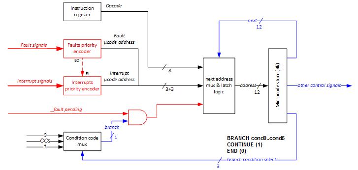 microcode3