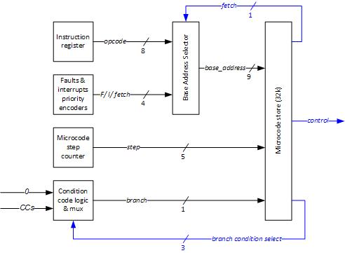 microcode4
